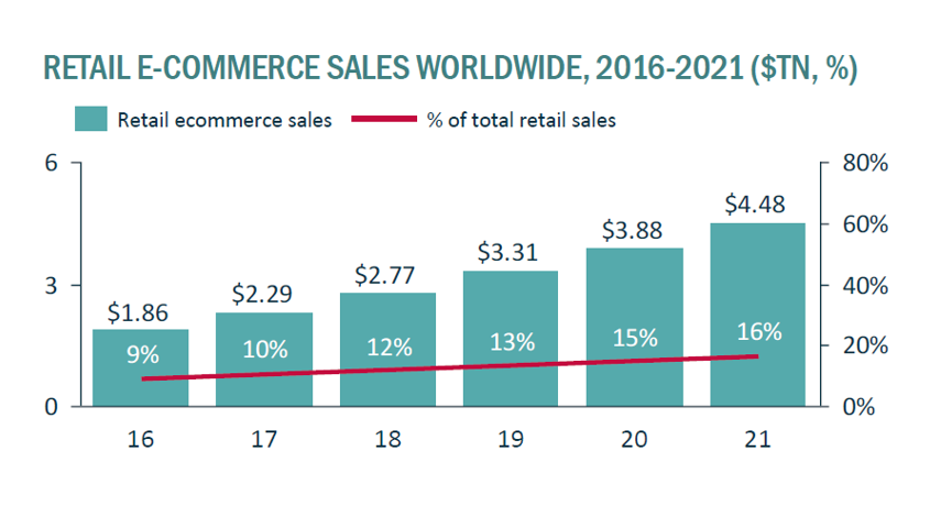 diagram retail e-commerce sales worldwide 2016-2021