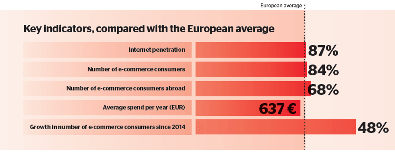 Spanish e-commerce in focus