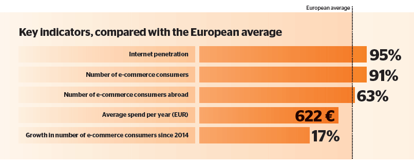 Dutch e-commerce in focus