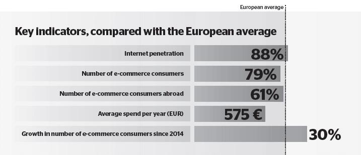 Belgium e-commerce indicators