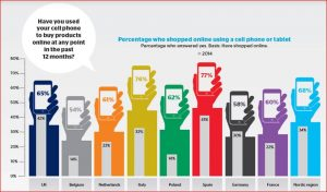 diagram, Percentage who shopped online with a mobile device