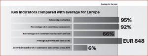 Key e-commerce indicators: Internet penetration 95%, E-commerce consumers: 92%, E-commerce consumers abroad: 66%, Average yearly purchase: EUR 848, Consumer growth since 2014: 6%