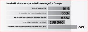 Belgium - Key e-commerce indicators: Internet penetration 91%, E-commerce consumers: 85%, E-commerce consumers abroad: 68%, Average yearly purchase: EUR 560, Consumer growth since 2014: 24