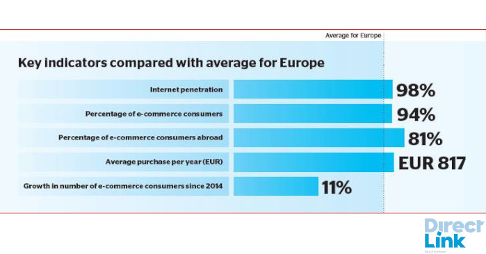 Nordic countries - Key e-commerce indicators: Internet penetration 98%, E-commerce consumers: 94%, E-commerce consumers abroad: 81%, Average yearly purchase: EUR 817, Consumer growth since 2014: 11%