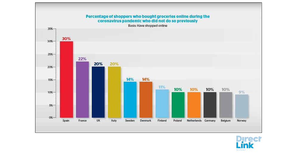 Diagram. Percentage of shoppers who bought groceries online during the corona pandemic who did not do so previously. Spain 30%, France 22%, UK 20%, Italy 20%, Sweden 14%, Denmark 14%, Finland 11%, Poland 10%, Netherlands 10%, Germany 10%, Belgium 10%, Norway 9%.