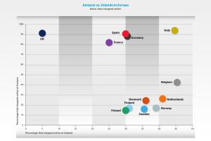 Percentage that shopped online at Amazon vs. Zalando in Europe, diagram