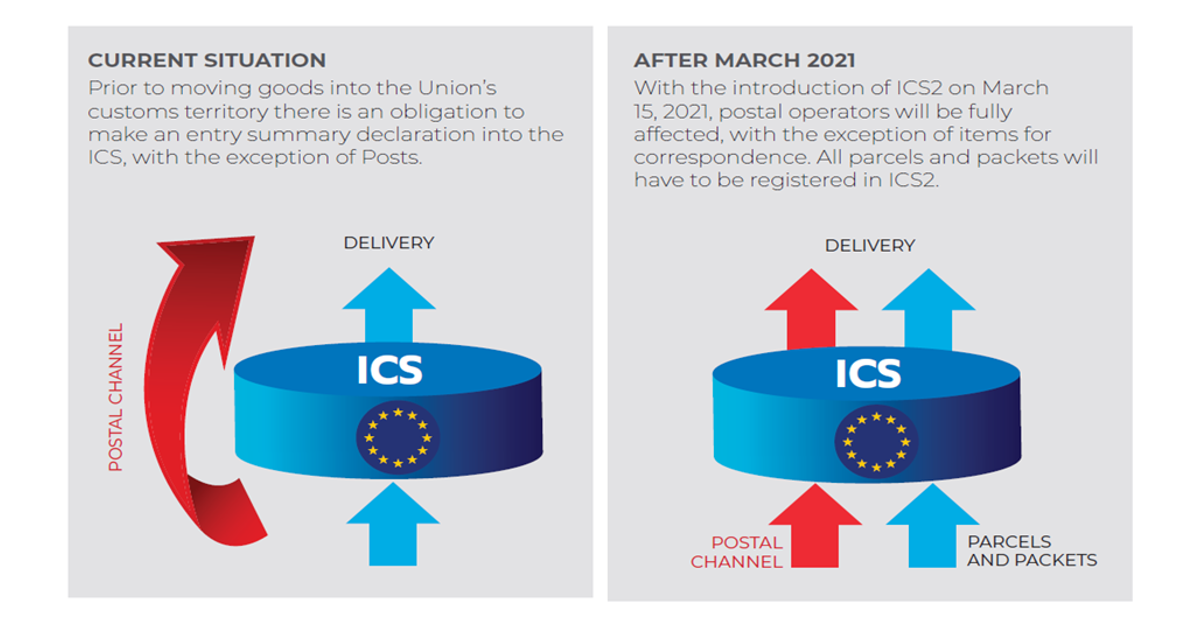 With the previous ICS system, post was exempted. With ICS2 after 15 March 2021, postal operators will have to register all parcels and packets.