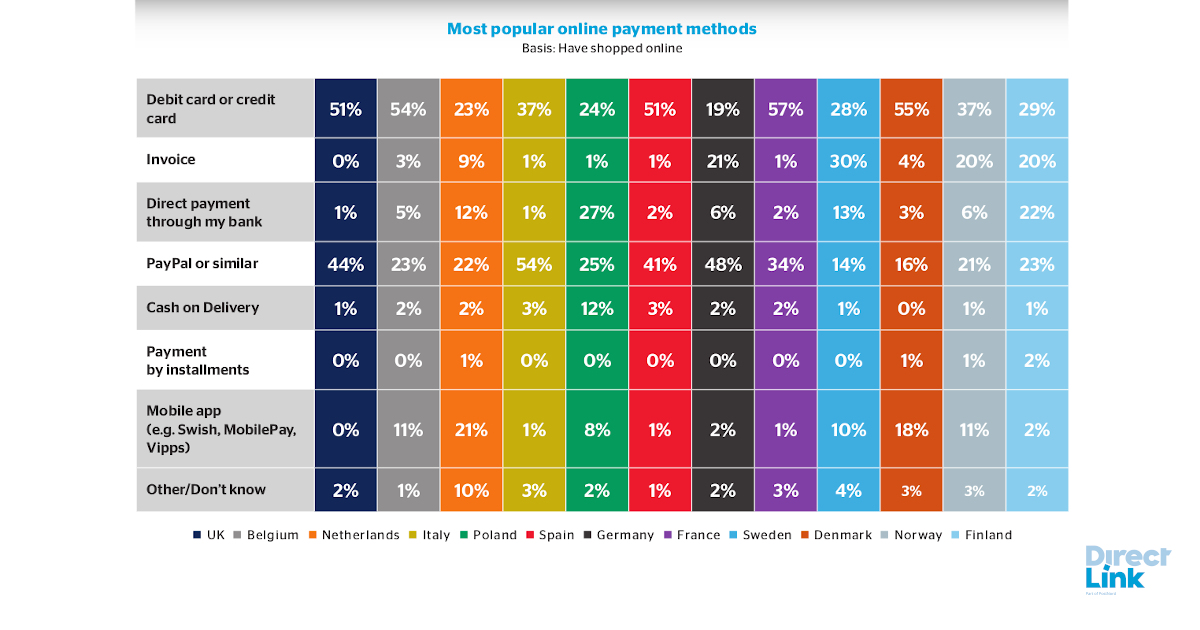 Most popular payment methods European countries