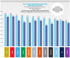 Diagram: An increase in shopping with mobile phones in all European countries