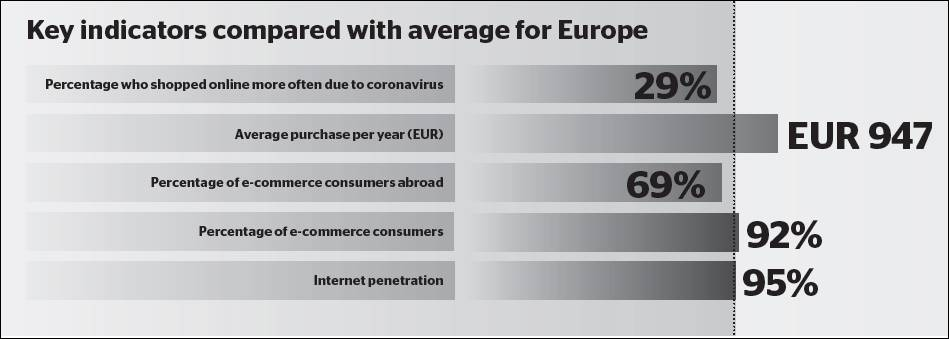 Germany - Key e-commerce indicators: Internet penetration 95%, E-commerce consumers: 92%, E-commerce consumers abroad: 69%, Average yearly purchase: EUR 947, Shopped online more often due to coronavirus: 29%