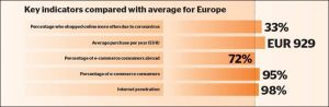 Netherlands - Key e-commerce indicators: Internet penetration 98%, E-commerce consumers: 95%, E-commerce consumers abroad: 72%, Average yearly purchase: EUR 929, Shopped online more often due to coronavirus: 33%