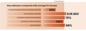 Denmark - Key e-commerce indicators: Internet penetration 98%, E-commerce consumers: 88%, E-commerce consumers abroad: 75%, Average yearly purchase: EUR 850, Shopped online more often due to coronavirus: 19%