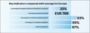 Finland - Key e-commerce indicators: Internet penetration 97%, E-commerce consumers: 95%, E-commerce consumers abroad: 93%, Average yearly purchase: EUR 788, Shopped online more often due to coronavirus: 25%